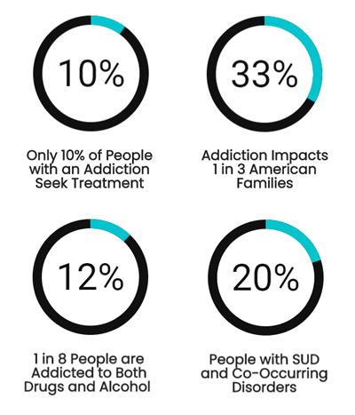 Statistics About Addiction